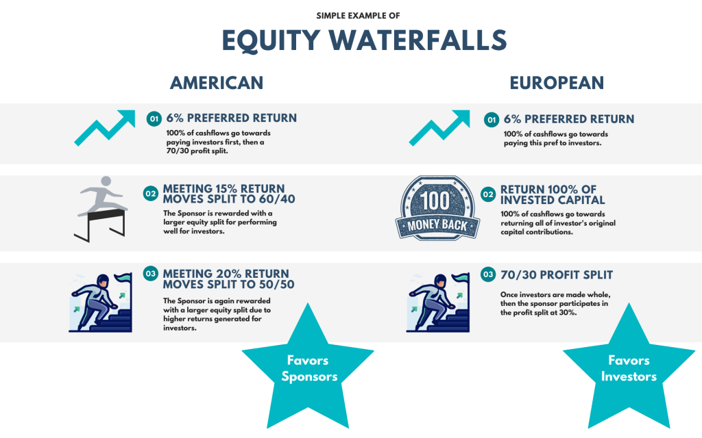 Why the European Equity Waterfall is better than the American Equity Waterfall